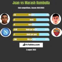 Juan vs Marash Kumbulla h2h player stats