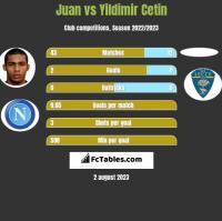 Juan vs Yildimir Cetin h2h player stats
