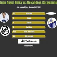 Juan Angel Neira vs Alexandros Karagiannis h2h player stats