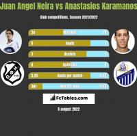 Juan Angel Neira vs Anastasios Karamanos h2h player stats