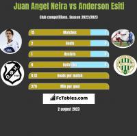 Juan Angel Neira vs Anderson Esiti h2h player stats
