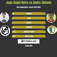 Juan Angel Neira vs Andre Simoes h2h player stats