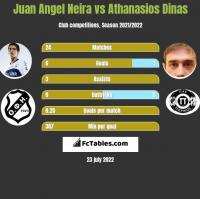 Juan Angel Neira vs Athanasios Dinas h2h player stats