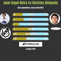 Juan Angel Neira vs Christos Almpanis h2h player stats