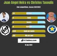 Juan Angel Neira vs Christos Tasoulis h2h player stats