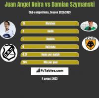 Juan Angel Neira vs Damian Szymanski h2h player stats