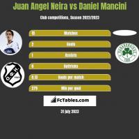 Juan Angel Neira vs Daniel Mancini h2h player stats