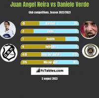 Juan Angel Neira vs Daniele Verde h2h player stats