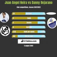Juan Angel Neira vs Danny Bejarano h2h player stats