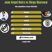 Juan Angel Neira vs Diego Biseswar h2h player stats
