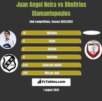 Juan Angel Neira vs Dimitrios Diamantopoulos h2h player stats