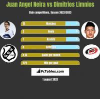 Juan Angel Neira vs Dimitrios Limnios h2h player stats