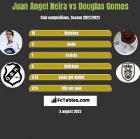 Juan Angel Neira vs Douglas Gomes h2h player stats