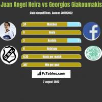 Juan Angel Neira vs Georgios Giakoumakis h2h player stats