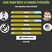 Juan Angel Neira vs Ioannis Fetfatzidis h2h player stats