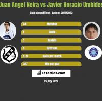 Juan Angel Neira vs Javier Horacio Umbides h2h player stats