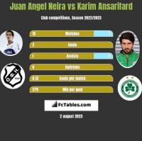 Juan Angel Neira vs Karim Ansarifard h2h player stats