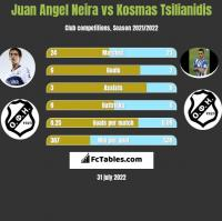 Juan Angel Neira vs Kosmas Tsilianidis h2h player stats