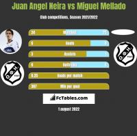 Juan Angel Neira vs Miguel Mellado h2h player stats