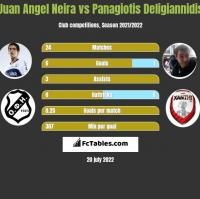 Juan Angel Neira vs Panagiotis Deligiannidis h2h player stats