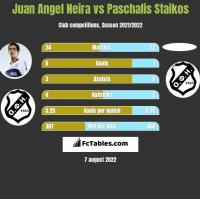 Juan Angel Neira vs Paschalis Staikos h2h player stats
