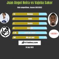 Juan Angel Neira vs Vajeba Sakor h2h player stats