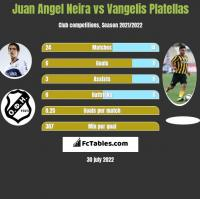 Juan Angel Neira vs Vangelis Platellas h2h player stats