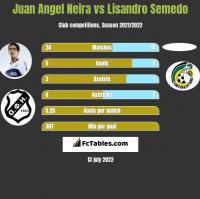 Juan Angel Neira vs Lisandro Semedo h2h player stats