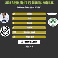 Juan Angel Neira vs Giannis Kotsiras h2h player stats