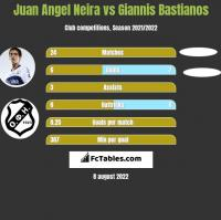 Juan Angel Neira vs Giannis Bastianos h2h player stats