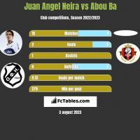 Juan Angel Neira vs Abou Ba h2h player stats