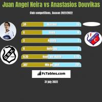Juan Angel Neira vs Anastasios Douvikas h2h player stats