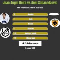 Juan Angel Neira vs Anel Sabanadzovic h2h player stats
