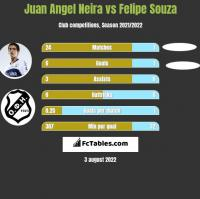 Juan Angel Neira vs Felipe Souza h2h player stats
