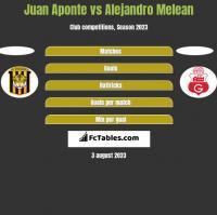 Juan Aponte vs Alejandro Melean h2h player stats