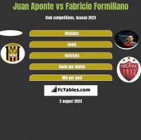 Juan Aponte vs Fabricio Formiliano h2h player stats