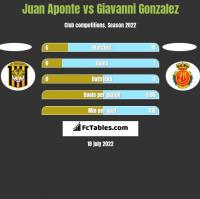 Juan Aponte vs Giavanni Gonzalez h2h player stats