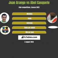 Juan Arango vs Abel Casquete h2h player stats