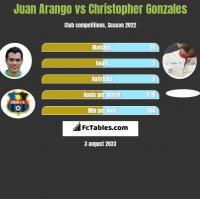 Juan Arango vs Christopher Gonzales h2h player stats