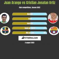 Juan Arango vs Cristian Jonatan Ortiz h2h player stats