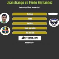 Juan Arango vs Evelio Hernandez h2h player stats