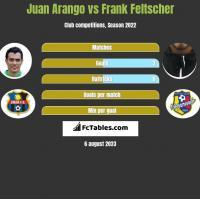 Juan Arango vs Frank Feltscher h2h player stats