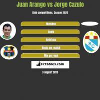 Juan Arango vs Jorge Cazulo h2h player stats