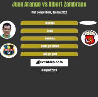 Juan Arango vs Albert Zambrano h2h player stats
