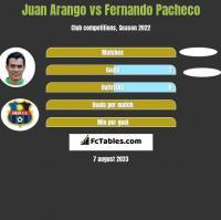 Juan Arango vs Fernando Pacheco h2h player stats