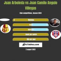 Juan Arboleda vs Juan Camilo Angulo Villegas h2h player stats