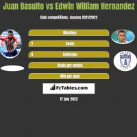 Juan Basulto vs Edwin William Hernandez h2h player stats