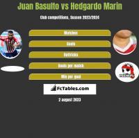 Juan Basulto vs Hedgardo Marin h2h player stats
