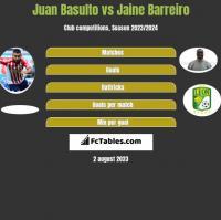 Juan Basulto vs Jaine Barreiro h2h player stats