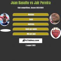 Juan Basulto vs Jair Pereira h2h player stats